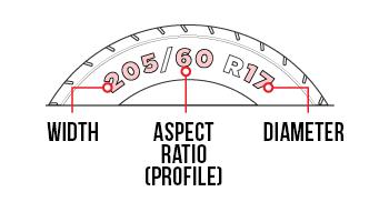 Tyre Guide diagram